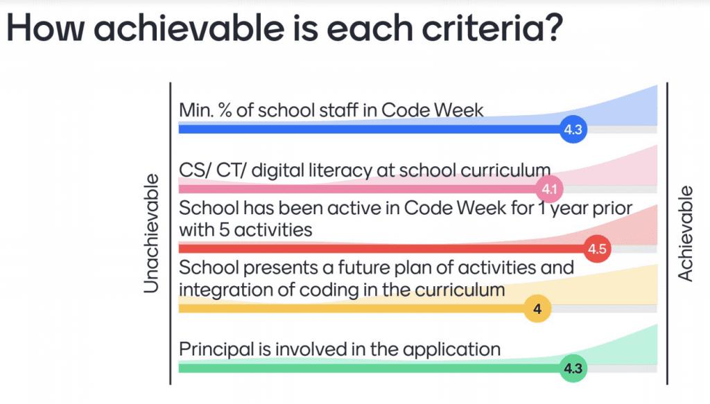 Hoe haalbaar zijn de criteria van het school certificaat